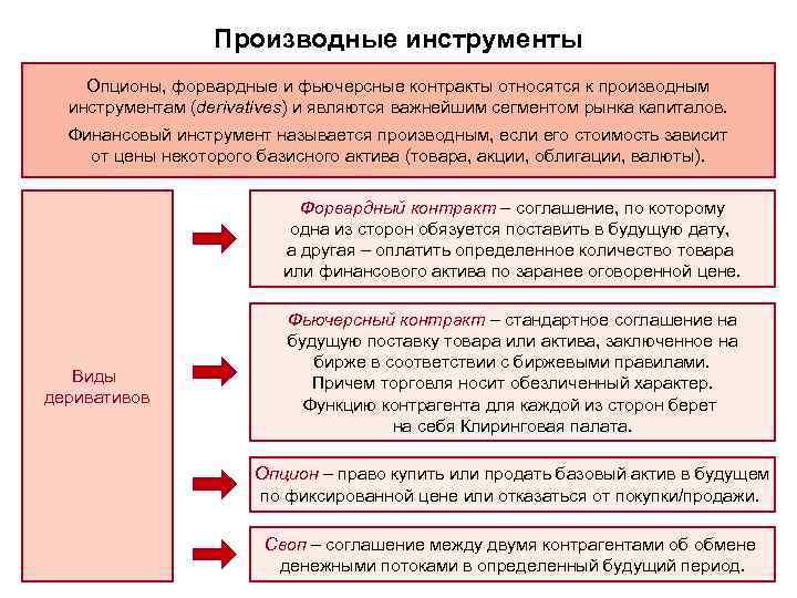 Опцион Это Производный Финансовый Инструмент