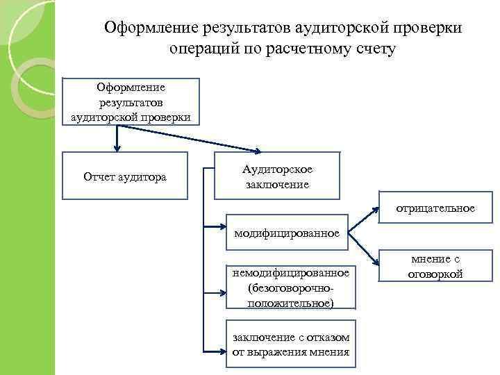 Оформление результатов аудиторской проверки операций по расчетному счету Оформление результатов аудиторской проверки Отчет аудитора