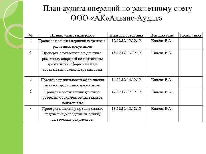 План аудита операций по расчетному счету ООО «АК» Альянс-Аудит» № 3 Планируемые виды работ