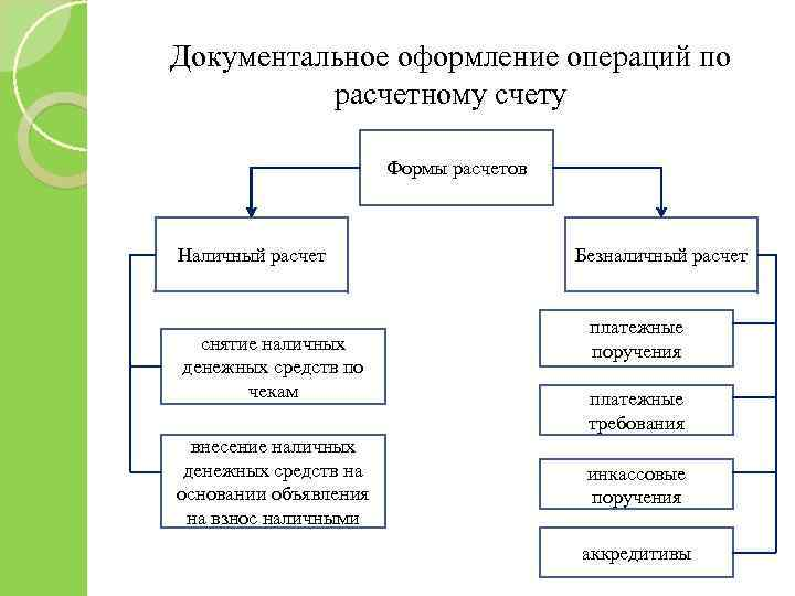 Документальное оформление операций по расчетному счету Формы расчетов Наличный расчет снятие наличных денежных средств
