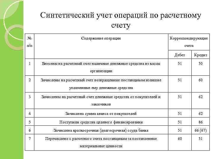 Синтетический учет операций по расчетному счету № Содержание операции Корреспондирующие п/п счета Дебет 1