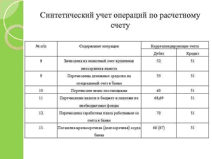 Синтетический учет операций по расчетному счету № п/п Содержание операции Корреспондирующие счета Дебет 8