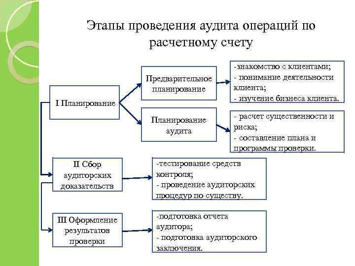 Этапы проведения аудита операций по расчетному счету Предварительное планирование I Планирование аудита -знакомство с