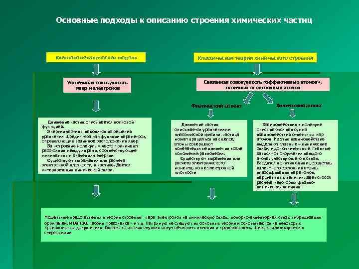 Основные подходы к описанию строения химических частиц Квантовомеханическая модель Устойчивая совокупность ядер и электронов