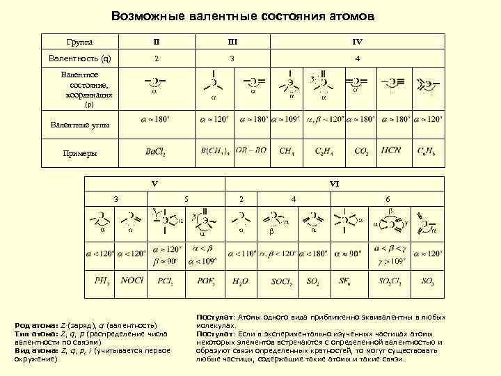 Возможные валентные состояния атомов Группа II IV Валентность (q) 2 3 4 Валентное состояние,
