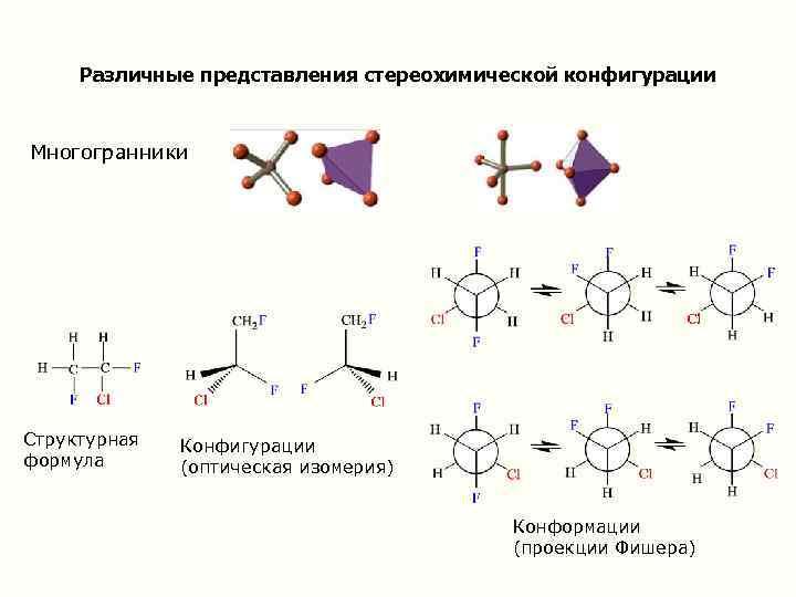 Различные представления стереохимической конфигурации Многогранники Структурная формула Конфигурации (оптическая изомерия) Конформации (проекции Фишера)