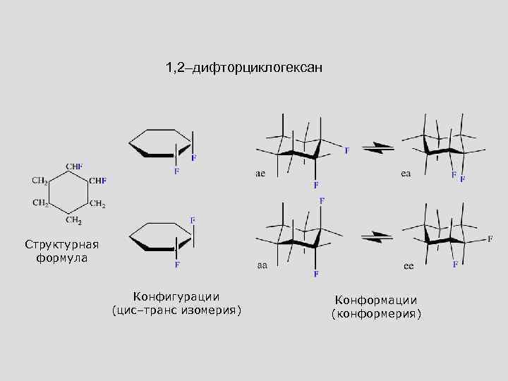 1, 2–дифторциклогексан Структурная формула Конфигурации (цис–транс изомерия) Конформации (конформерия)