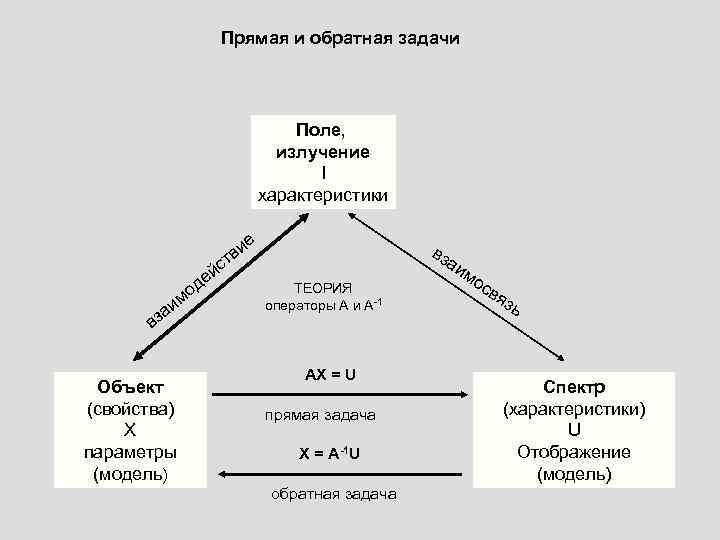Прямая и обратная задачи Поле, излучение I характеристики и тв с й де о