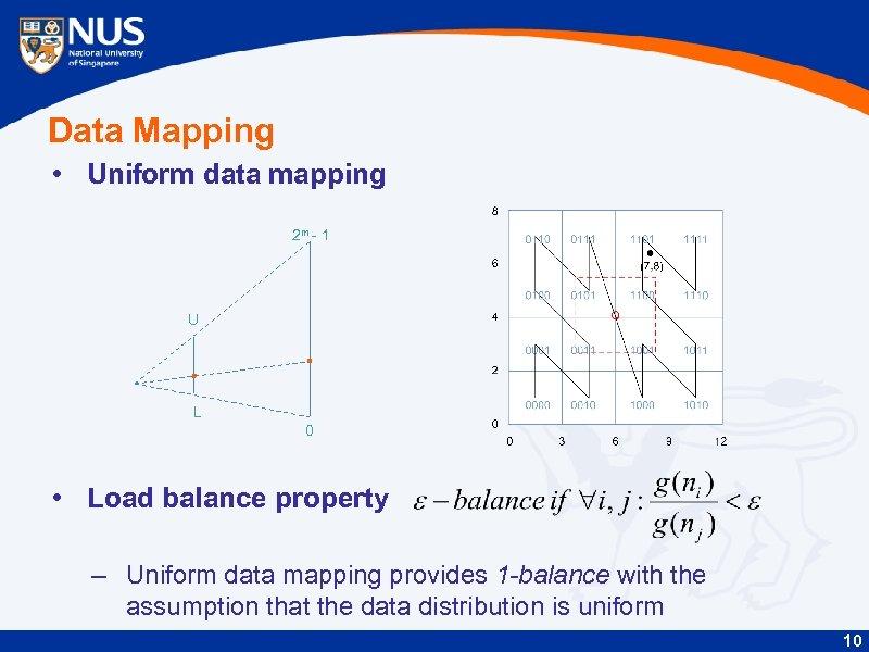 Data Mapping • Uniform data mapping 2 m - 1 U L 0 •