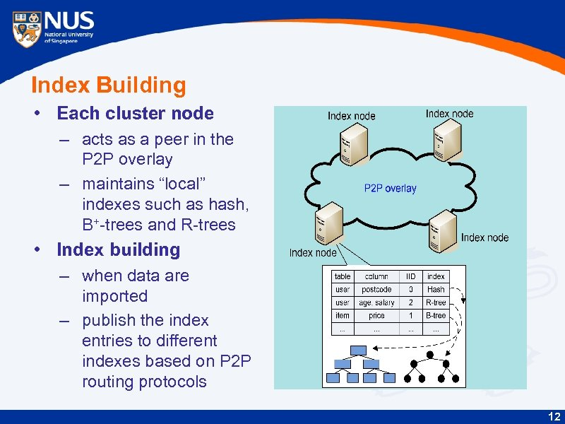 Index Building • Each cluster node – acts as a peer in the P
