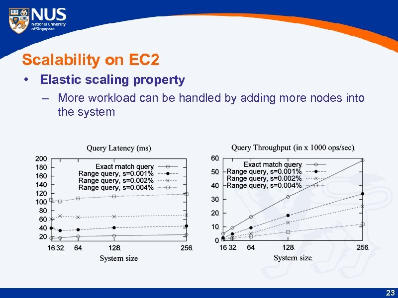 Scalability on EC 2 • Elastic scaling property – More workload can be handled