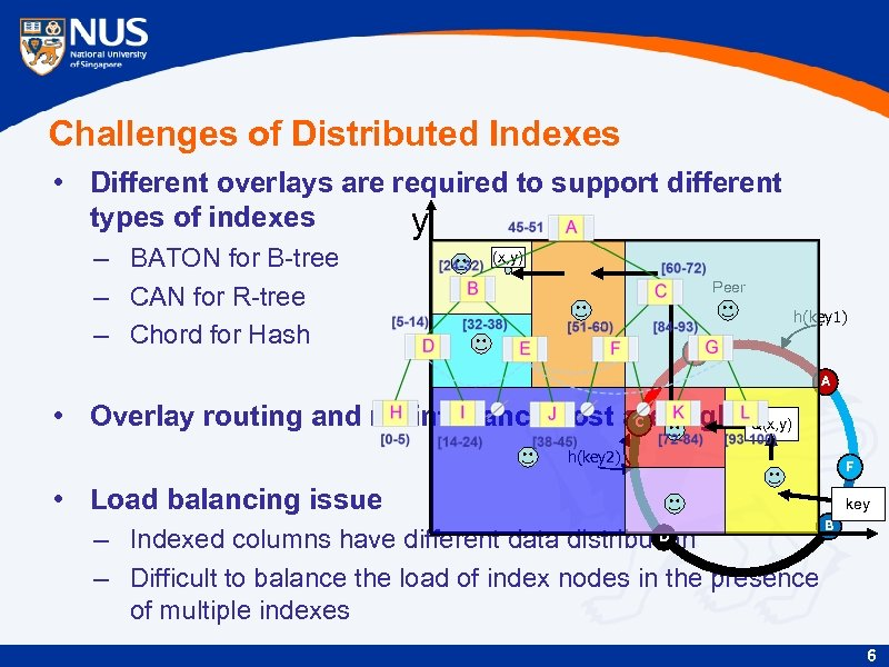 Challenges of Distributed Indexes • Different overlays are required to support different types of