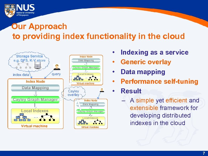 Our Approach to providing index functionality in the cloud • • • Indexing as