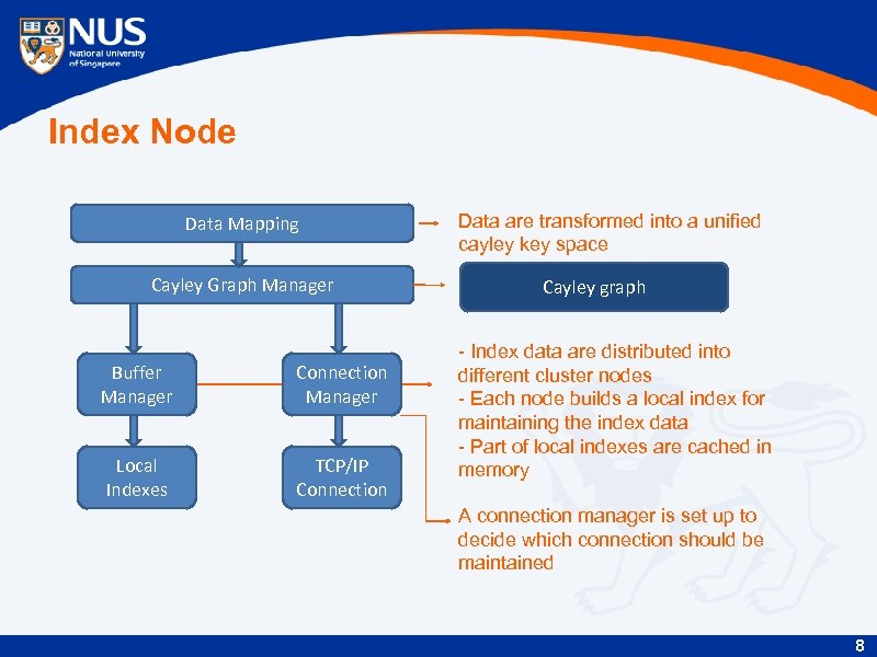 Index Node Data Mapping Cayley Graph Manager Buffer Manager Connection Manager Local Indexes TCP/IP