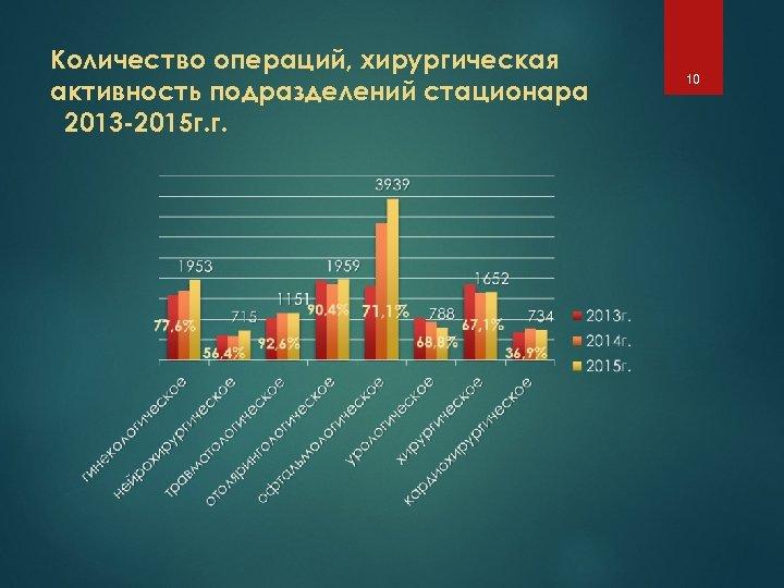 Количество операций, хирургическая активность подразделений стационара 2013 -2015 г. г. 10