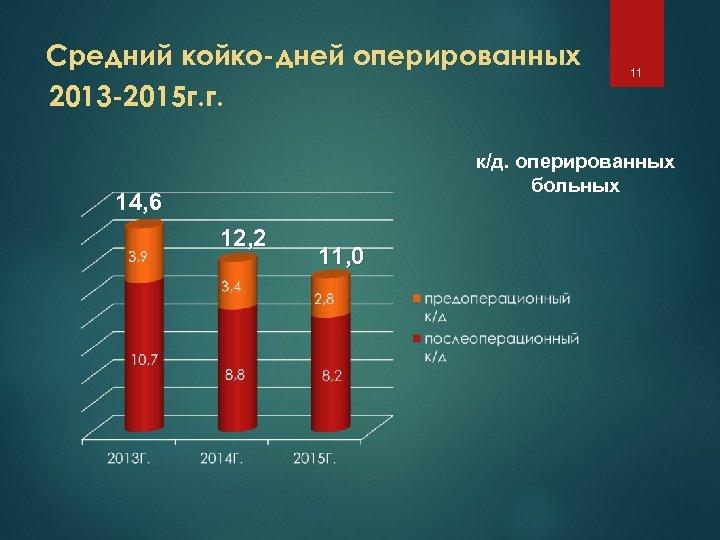 Средний койко-дней оперированных 2013 -2015 г. г. 11 к/д. оперированных больных 14, 6 12,