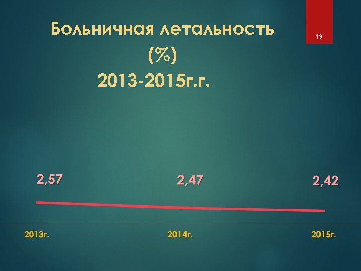 Больничная летальность (%) 2013 -2015 г. г. 13