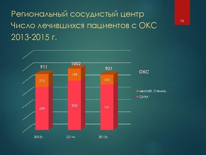 Региональный сосудистый центр Число лечившихся пациентов с ОКС 2013 -2015 г. 14