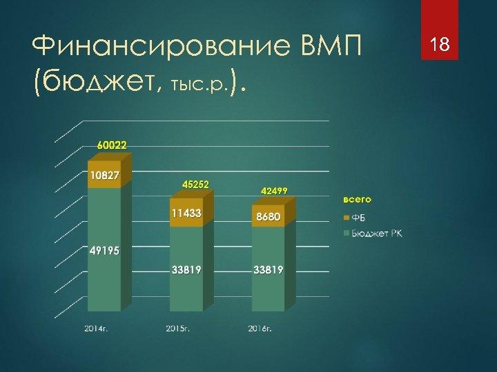 Финансирование ВМП (бюджет, тыс. р. ). 18