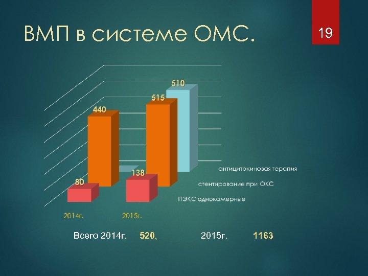 ВМП в системе ОМС. Всего 2014 г. 520, 2015 г. 1163 19