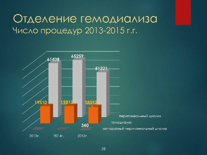 Отделение гемодиализа Число процедур 2013 -2015 г. г. 20