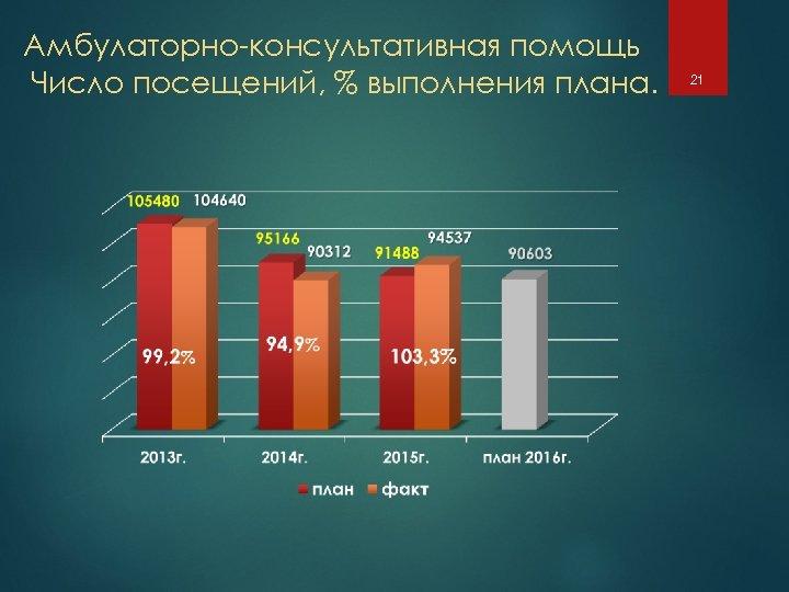 Амбулаторно-консультативная помощь Число посещений, % выполнения плана. 21