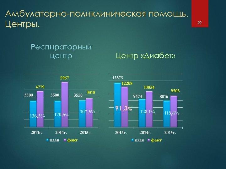 Амбулаторно-поликлиническая помощь. Центры. Респираторный центр Центр «Диабет» 91, 3% 22