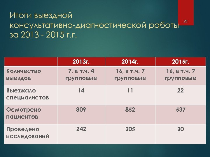 Итоги выездной консультативно-диагностической работы за 2013 - 2015 г. г. 25 2013 г. 2014