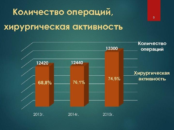Количество операций, 9 хирургическая активность Количество операций 68, 8% 76, 1% 74, 5% Хирургическая