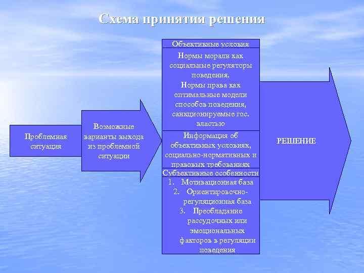 Схема принятия решения Проблемная ситуация Возможные варианты выхода из проблемной ситуации Объективные условия Нормы