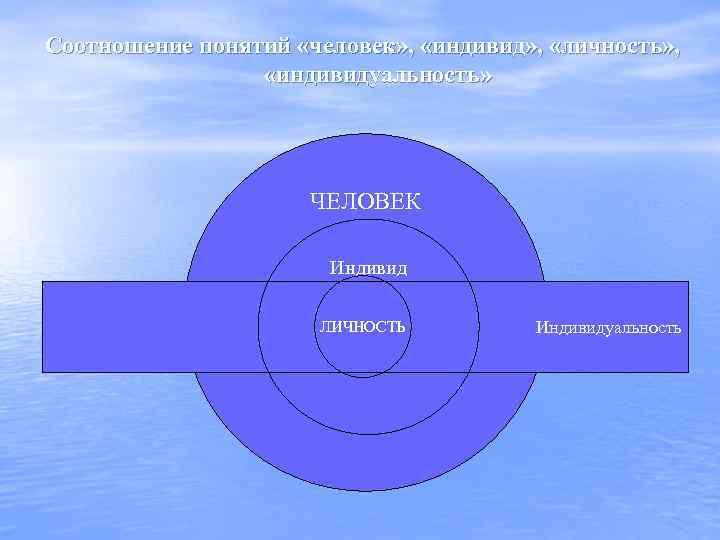 Соотношение понятий «человек» , «индивид» , «личность» , «индивидуальность» ЧЕЛОВЕК Индивид ЛИЧНОСТЬ Индивидуальность