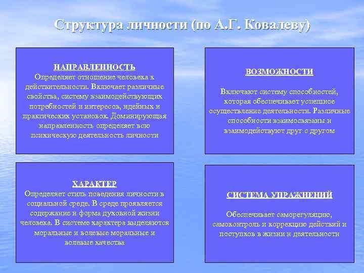 Структура личности (по А. Г. Ковалеву) НАПРАВЛЕННОСТЬ Определяет отношение человека к действительности. Включает различные