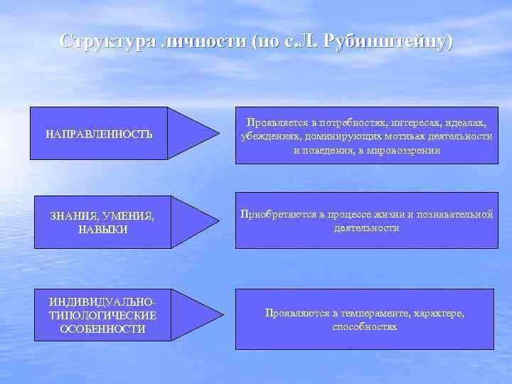 Структура личности (по с. Л. Рубинштейну) НАПРАВЛЕННОСТЬ Проявляется в потребностях, интересах, идеалах, убеждениях, доминирующих