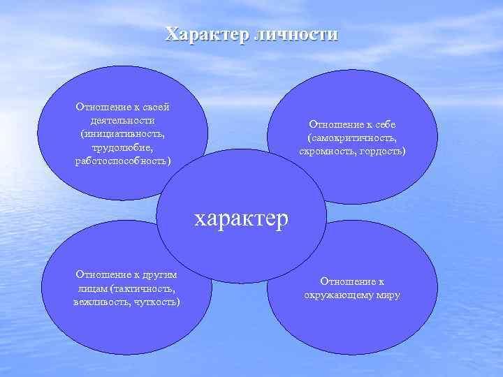 Характер личности Отношение к своей деятельности (инициативность, трудолюбие, работоспособность) Отношение к себе (самокритичность, скромность,
