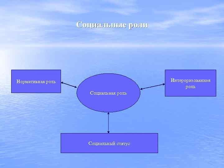 Социальные роли Интероризованная роль Нормативная роль Социальный статус