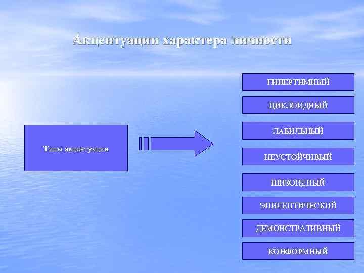 Акцентуации характера личности ГИПЕРТИМНЫЙ ЦИКЛОИДНЫЙ ЛАБИЛЬНЫЙ Типы акцентуации НЕУСТОЙЧИВЫЙ ШИЗОИДНЫЙ ЭПИЛЕПТИЧЕСКИЙ ДЕМОНСТРАТИВНЫЙ КОНФОРМНЫЙ