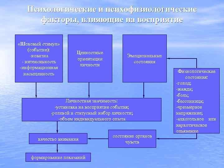 Психологические и психофизиологические факторы, влияющие на восприятие «Шоковый стимул» (событие): -новизна - интенсивность -информационная