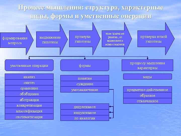 Процесс мышления: структура, характерные виды, формы и умственные операции формирование вопроса выдвижение гипотезы проверка