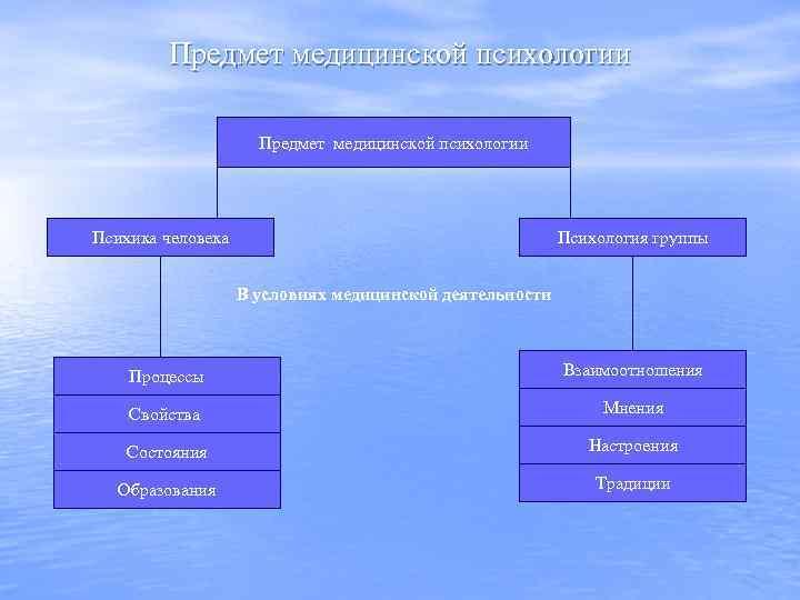 Предмет медицинской психологии Психика человека Психология группы В условиях медицинской деятельности Процессы Взаимоотношения Свойства