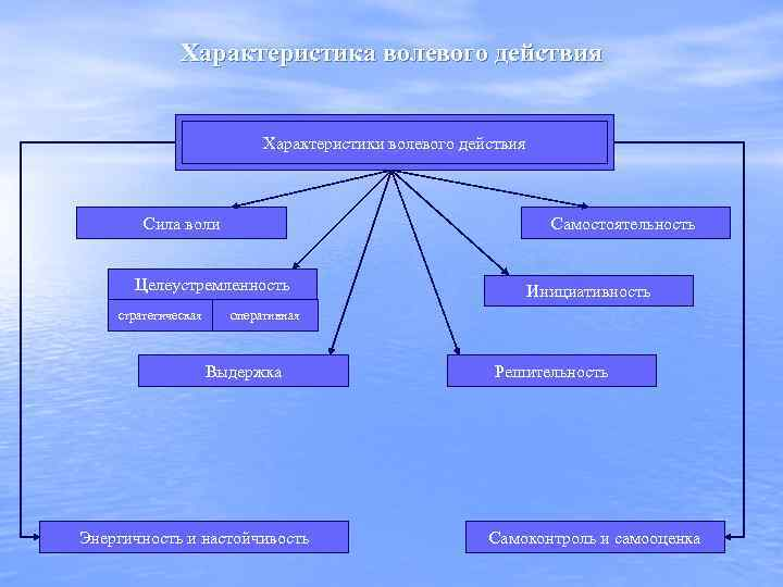 Характеристика волевого действия Характеристики волевого действия Сила воли Самостоятельность Целеустремленность стратегическая Инициативность оперативная Выдержка