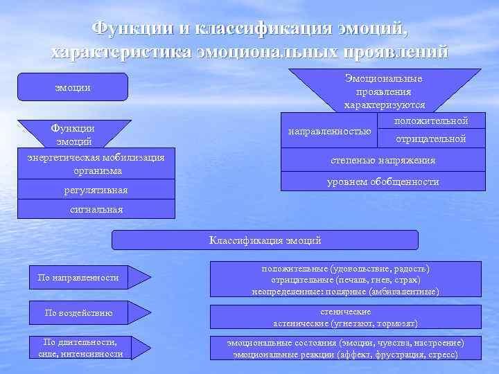 Функции и классификация эмоций, характеристика эмоциональных проявлений эмоции Функции эмоций энергетическая мобилизация организма Эмоциональные