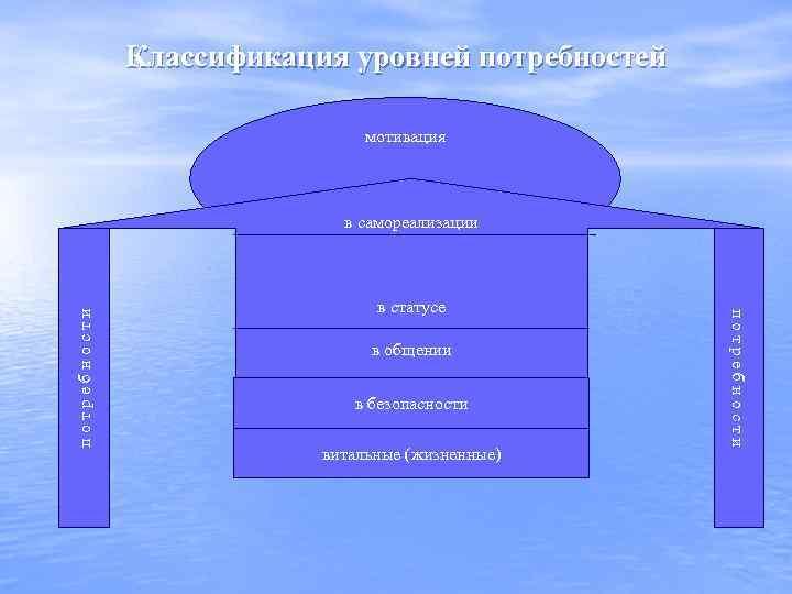 Классификация уровней потребностей мотивация в статусе в общении в безопасности витальные (жизненные) потребности в