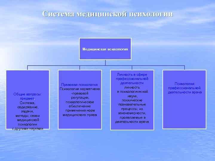 Система медицинской психологии Медицинская психология Общие вопросы: предмет, Система, содержание, задачи, методы, связи медицинской