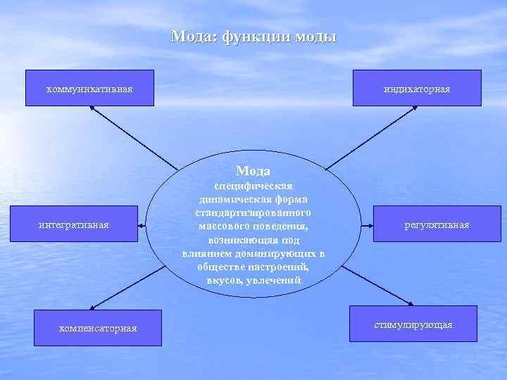 Мода: функции моды коммуникативная индикаторная Мода интегративная компенсаторная специфическая динамическая форма стандартизированного массового поведения,
