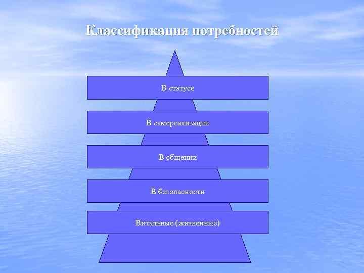 Классификация потребностей В статусе В самореализации В общении В безопасности Витальные (жизненные)