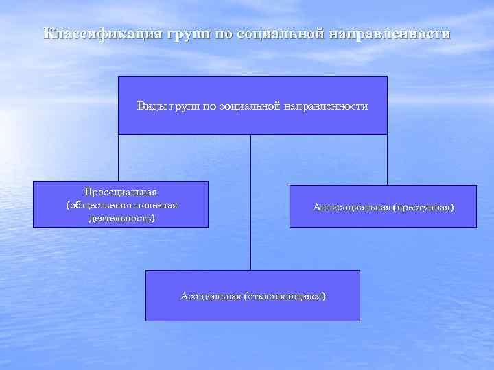 Классификация групп по социальной направленности Виды групп по социальной направленности Просоциальная (общественно-полезная деятельность) Антисоциальная