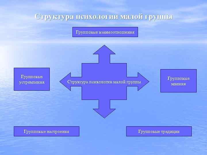 Структура психологии малой группы Групповые взаимоотношения Групповые устремления Структура психологии малой группы Групповые настроения