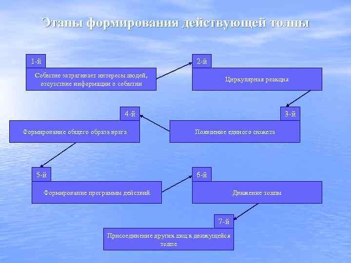 Этапы формирования действующей толпы 1 -й 2 -й Событие затрагивает интересы людей, отсутствие информации
