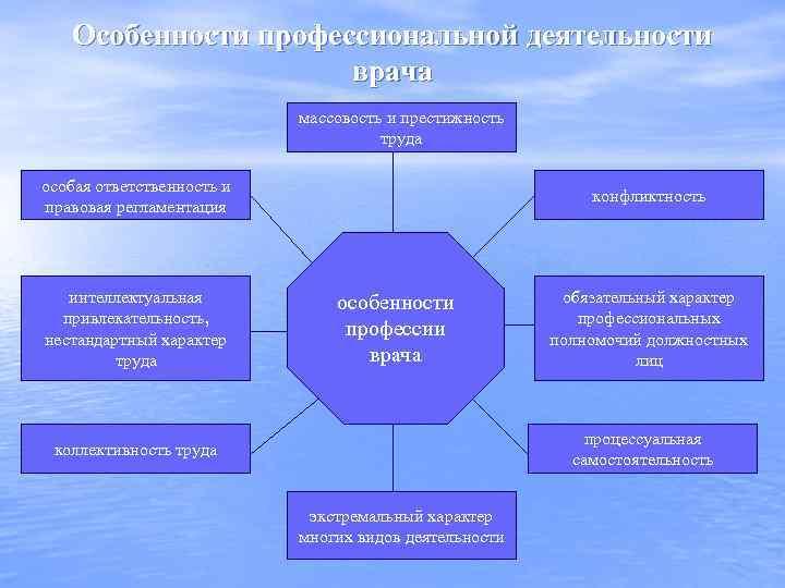 Особенности профессиональной деятельности врача массовость и престижность труда особая ответственность и правовая регламентация интеллектуальная