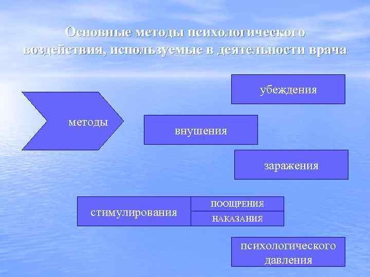 Основные методы психологического воздействия, используемые в деятельности врача убеждения методы внушения заражения стимулирования ПООЩРЕНИЯ
